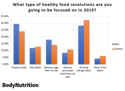 Healthy Food New Year's Resolutions
